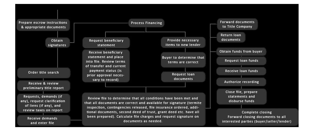 life of an escrow diagram